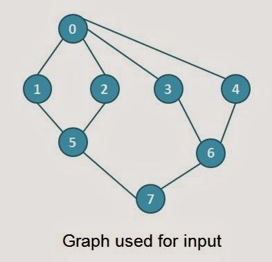 Depth First Search (DFS) Traversal of a Graph [Algorithm and Program]