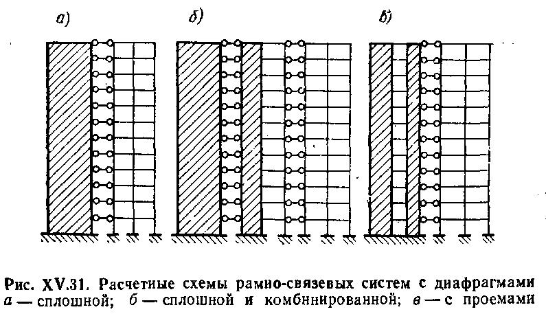 Рамно-связевая расчетная схема