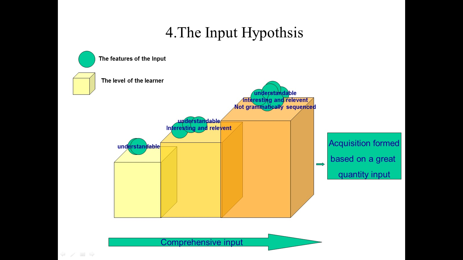 the application of the input hypothesis The application of the input hypothesis and the affective filter hypothesis to independent colleges english listening teaching the application of the input.