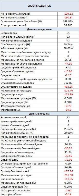 month_summary