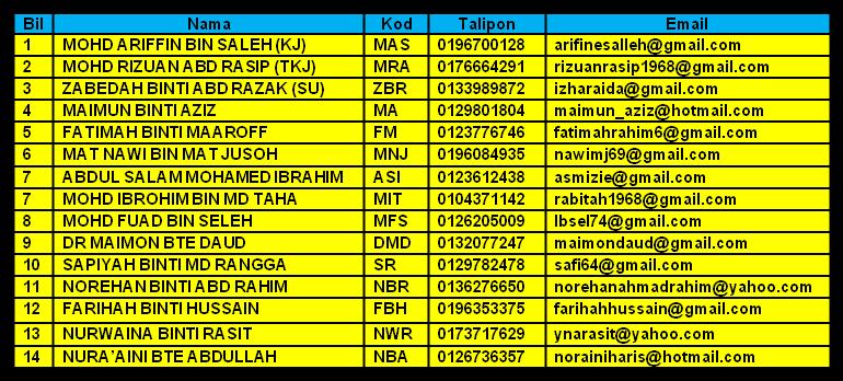 Nama-nama Pensyarah JaPIM 2015