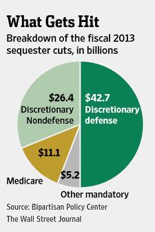 The $85 billion in so-called sequester cuts