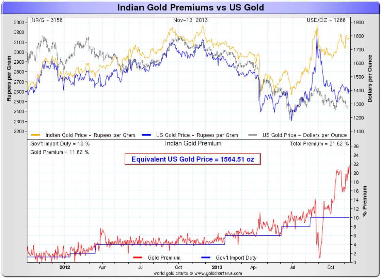 http://2.bp.blogspot.com/-Dkm8UQYAni8/UoV2LYFUOII/AAAAAAAAX-g/oYMNq5C5-zM/s1600/India+Gold+Premium.png