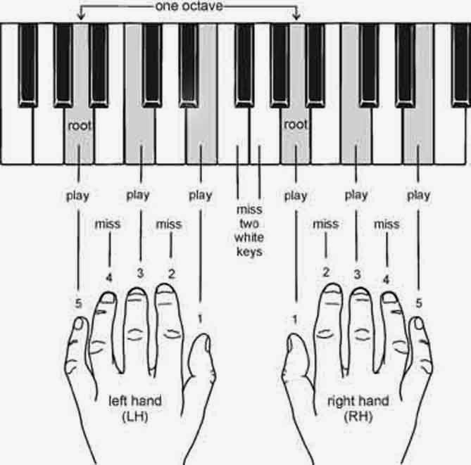 Piano Note Of Bollywood Song Ltt