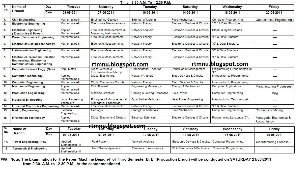 Nagpur university 39 s home third semester b e for Rtmnu time table 4th sem
