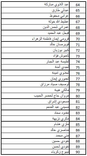 نتائج مسابقة الدخول للمدرسة الوطنية للمناجمنت وإدارة الصحة enmas للموسم 2013-2014 3.JPG