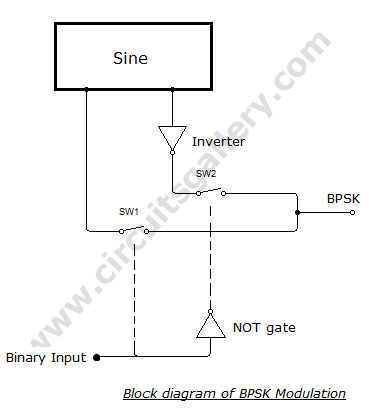 BPSK+lock+Diagram+2 Binary Phase Shift Keying (BPSK) modulation using CD4016 with Simulated output waveform