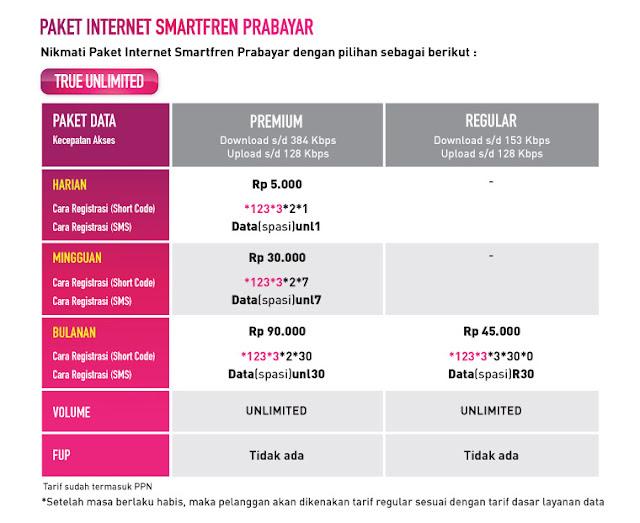 Cara Aktifkan Paket Internet Smartfren Terbaru