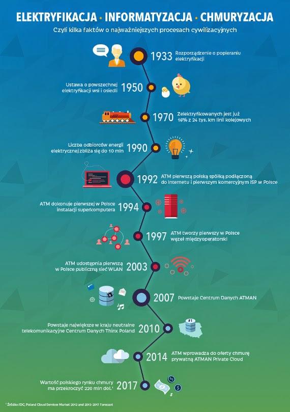chmuryzacja Infografika