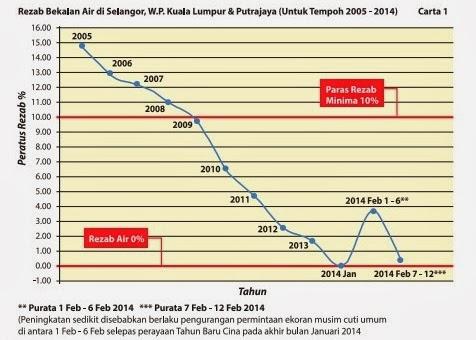 Situasi Air Selangor Kritikal