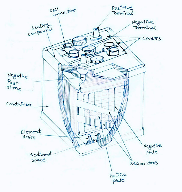 Lead Acid Battery- Construction and working