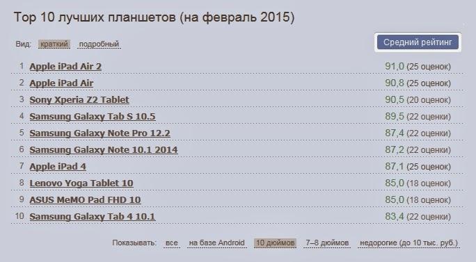 ТОП лучших планшетов на февраль 2015