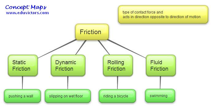 Worksheets Types Of Friction how does frictional force affect motion example 2 bp blogspot com