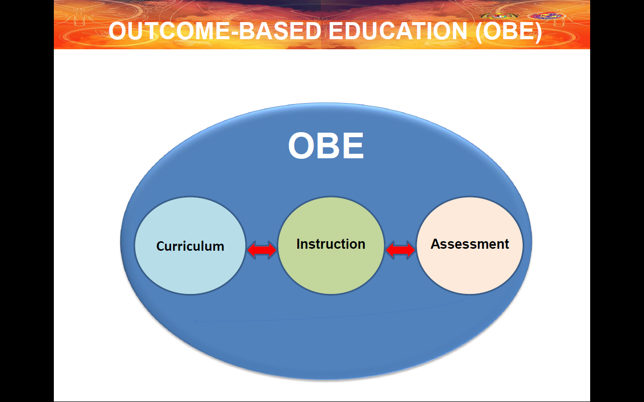 outcomes based education •positive effects on nursing students' competencies were observed after obe  interventions •improvement in knowledge acquisition, nursing.