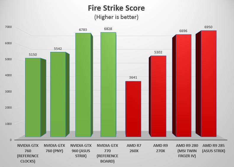 hasil pengukuran Fire Strike pada Nvidia GTX 960