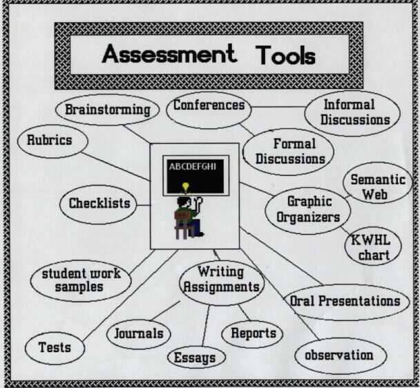 what are assessment tools
