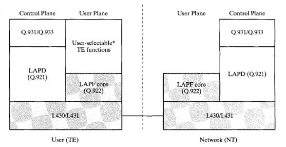 Data communication Networking Frame Relay Protocol Architecture