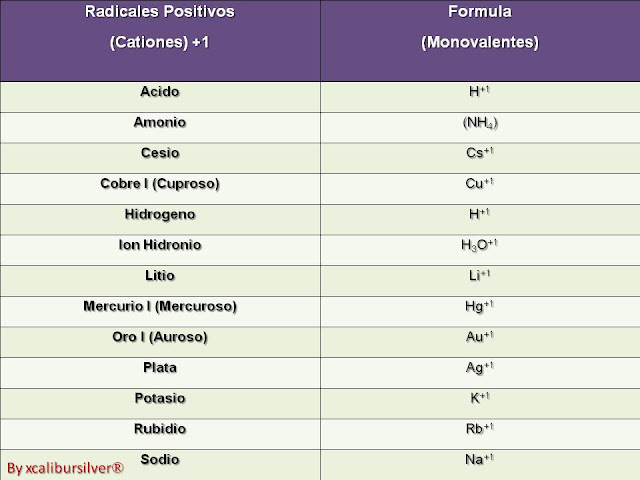 [Química I]Radicales Cationes-Aniones[Valencia][Formula]