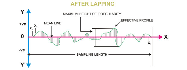 after-lapping