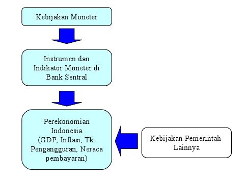 Kebijakan bank indonesia mengendalikan inflasi kebijakan bank indonesia mengendalikan inflasi