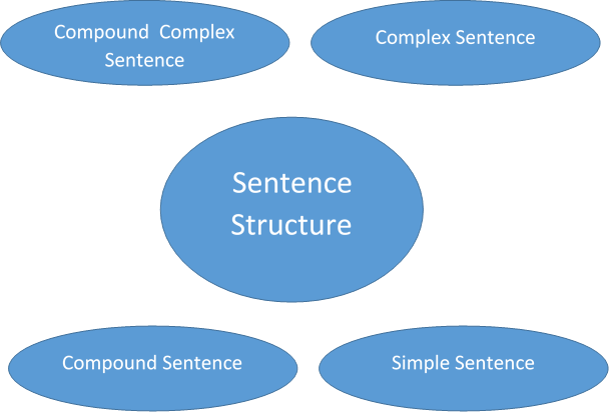 sentence structure for essays