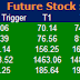 Most active future and option calls for 09 July 2015