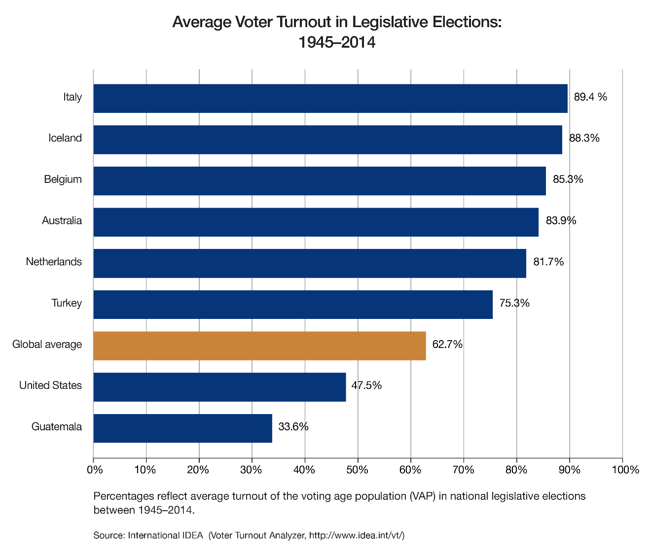 low voter turnout united states Introduction as the general election of 2004 approach-es, critics of american politics will decry low voter turnout in the united states they will.