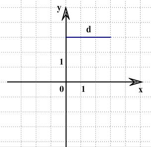 задача про отрезок и симметрию на ЗНО по математике