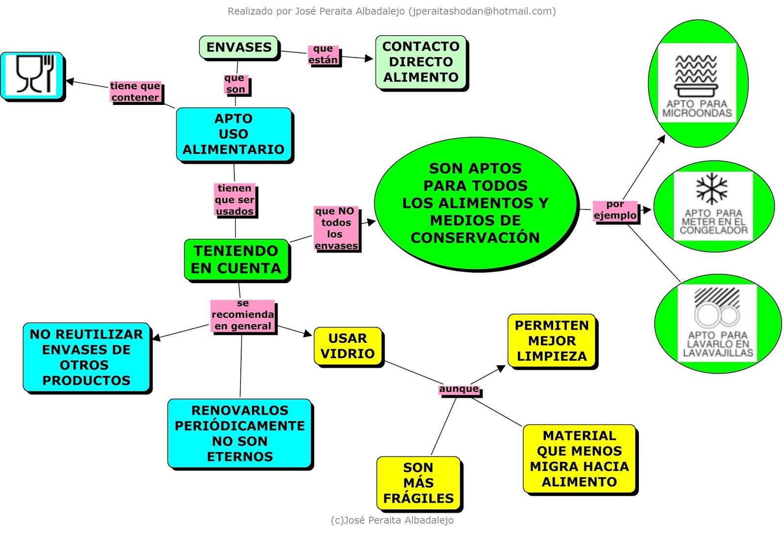 ALIMENTOS Y ENVASES. MAPAS CONCEPTUALES (CONCEPTUAL MAPS ABOUT FOOD ...