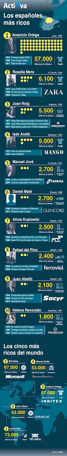 Los 10 españoles más ricos del 2013