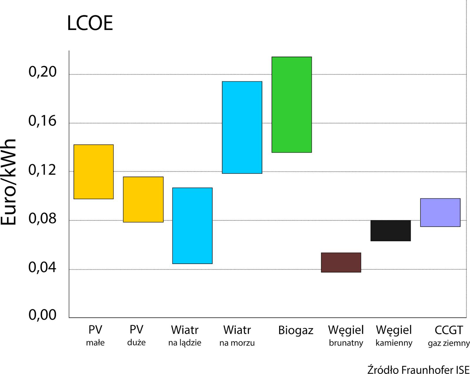 porownanie kosztów energii z różnych źródeł