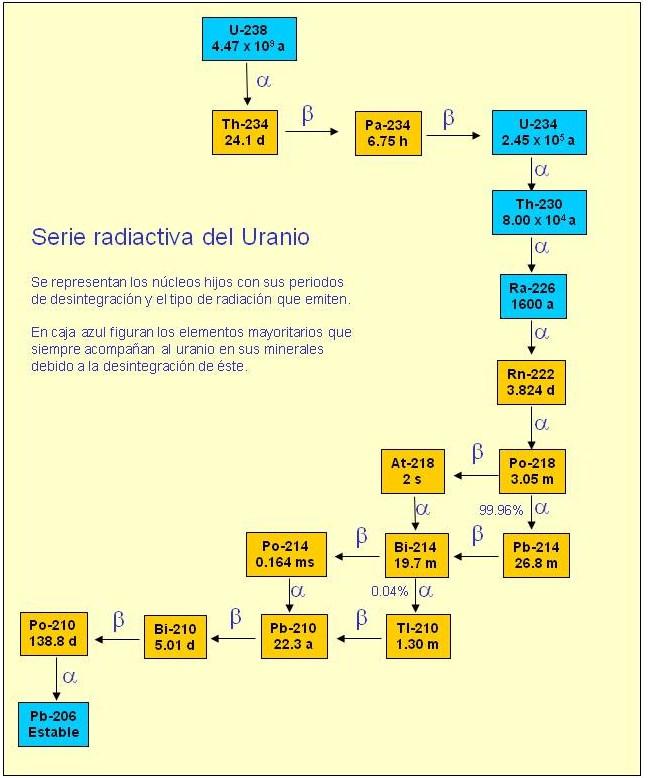 Jugando con radiactividad la serie radiactiva del uranio y la los elementos mas activos son los mas radiactivos y el radio tiene un periodo de semidesintegracion lo suficientemente alto como urtaz Image collections