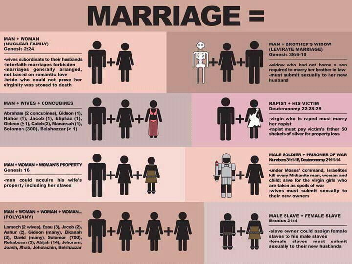 Biblical Marriage Traditional Christian Values