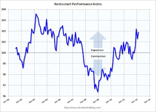 Restaurant Performance Index increases in February