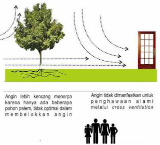 Tukang Taman Surabaya Skema suhu