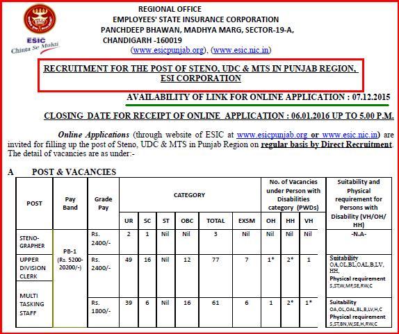 ESIC Punjab Latest Steno, UDC & MTS Jobs Opening December 2015