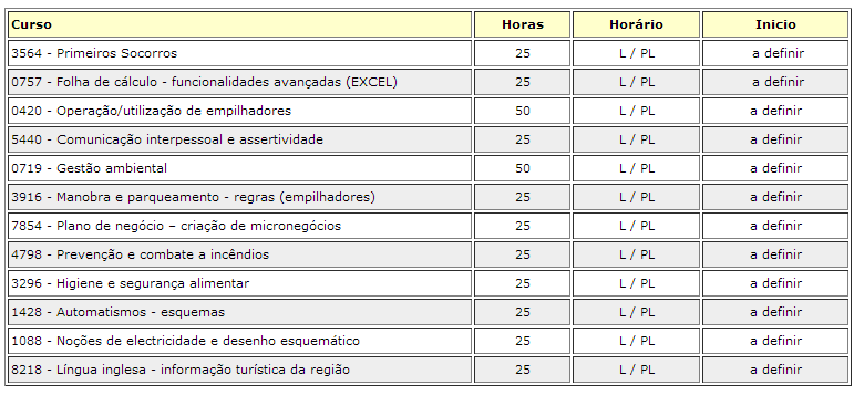 Formação financiada para pessoas desempregadas – Santa Maria da Feira (2014)
