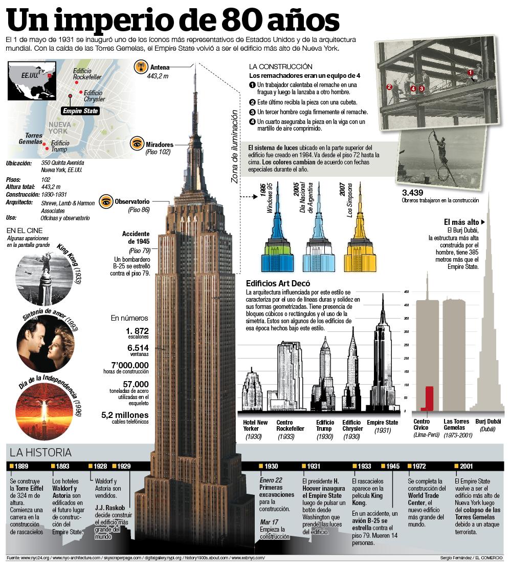 Tentativa visual 80 a os de un coloso de la arquitectura for Infografia arquitectura