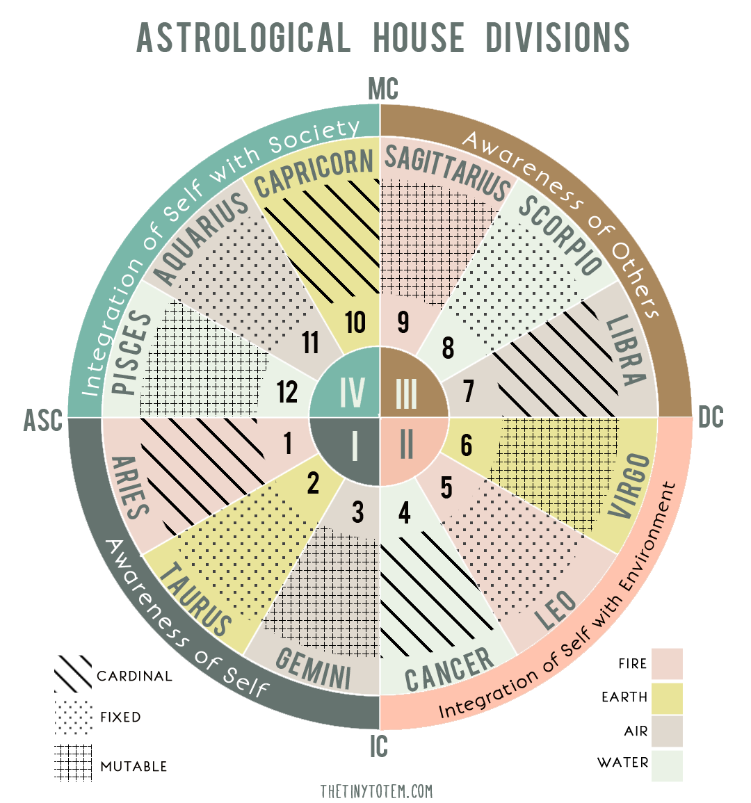 Astrology Houses and Quadrants chart