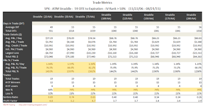 SPX Short Options Straddle Trade Metrics - 59 DTE - IV Rank > 50 - Risk:Reward Exits