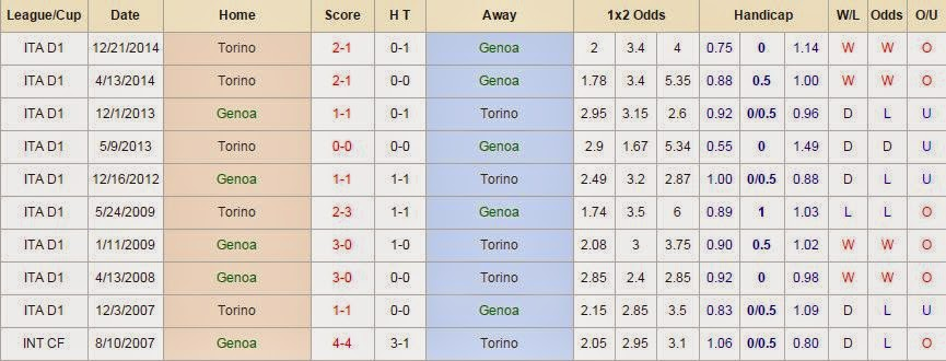 Soi kèo cá cược Genoa vs Torino