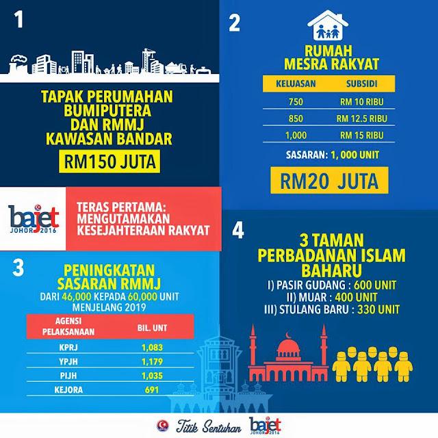 Bajet Johor 2016