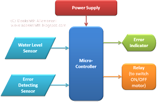 Block Diagram Of Automatic Water Level Controller With Error Indicator