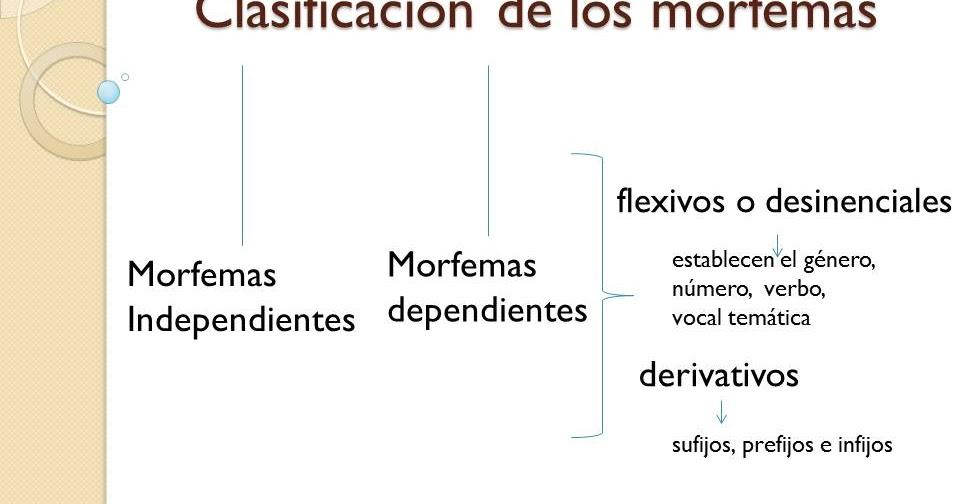 Consultas ortogr ficas clasificaci n de los morfemas for Que es un consul