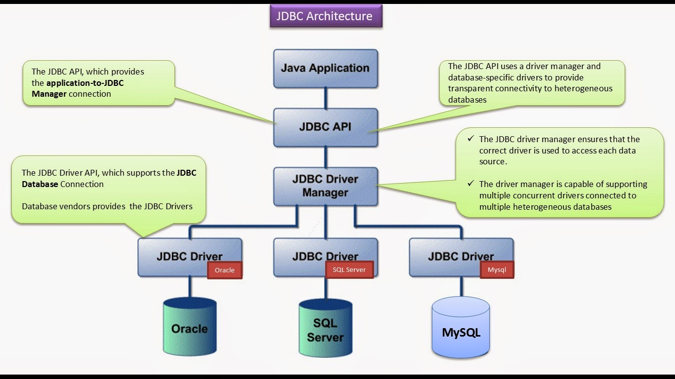 Java ee jdbc architecture for Architecture java