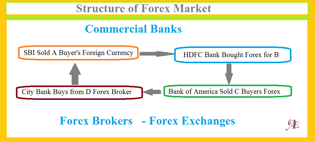 Structure of foreign exchange market
