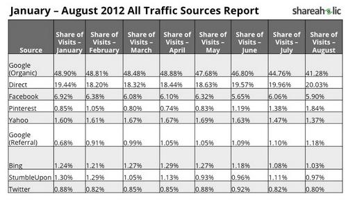 Tabla de datos sobre tráfico en las redes sociales agosto 2012