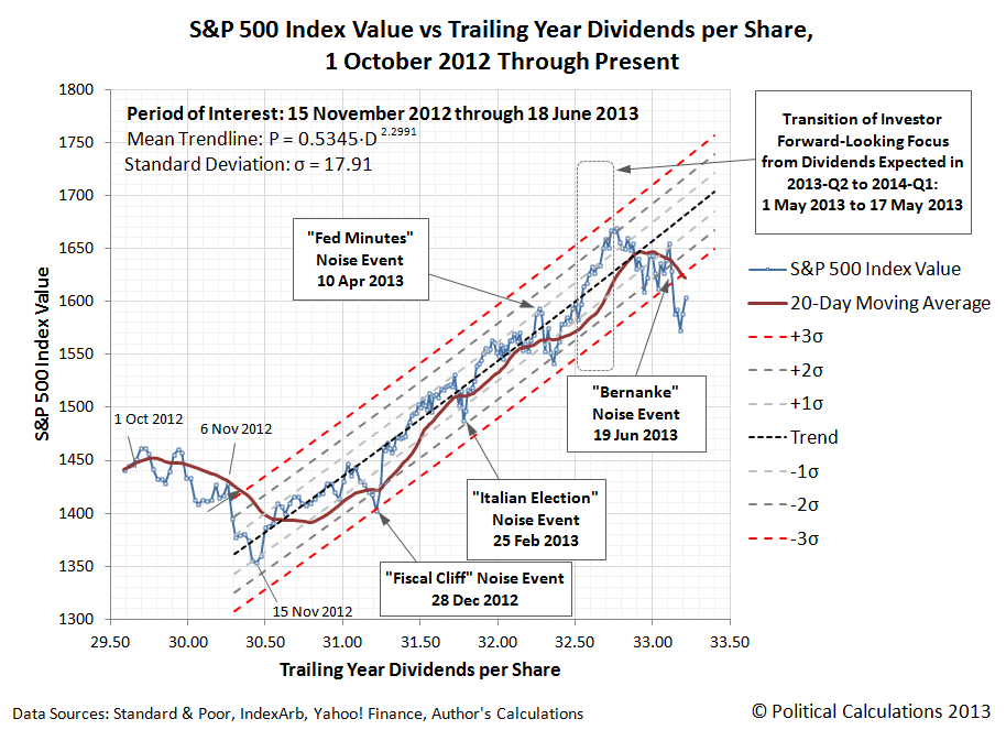 S&P 500 Index Value vs Trailing Year Dividends per Share, 30 October 2012 through 26 June 2013