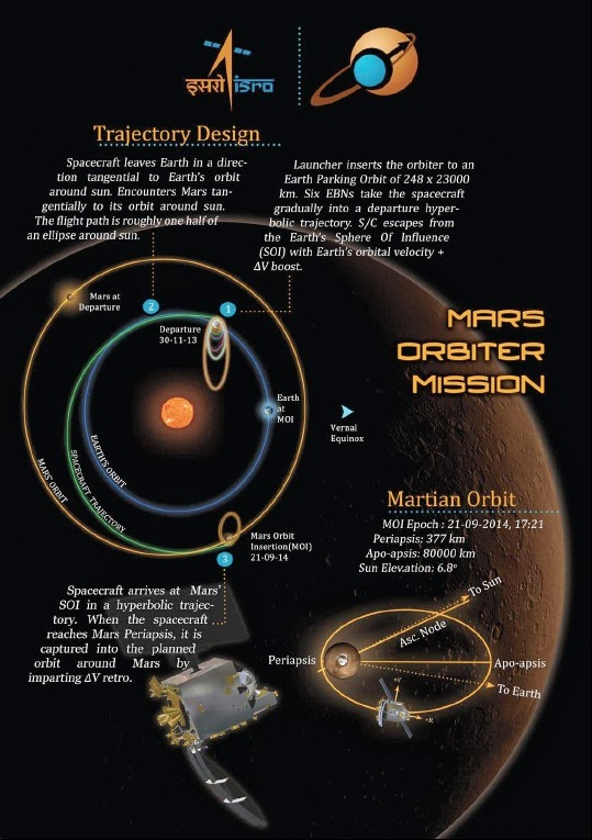 Trajectory Design India's Mars Orbiter Mission 2013 (Mangalyan) [Image credit: ISRO] | topicswhatsoever.blogspot.com