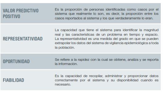 Atributos,Sistemas,Vigilancia,Salud Ocupacional, epidemiologica